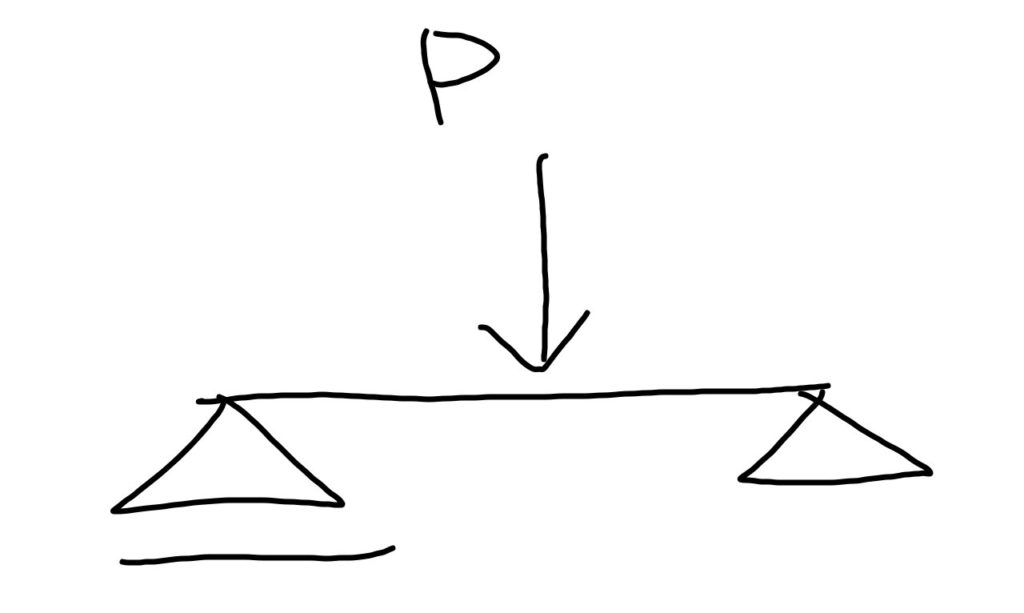単純梁の集中荷重
