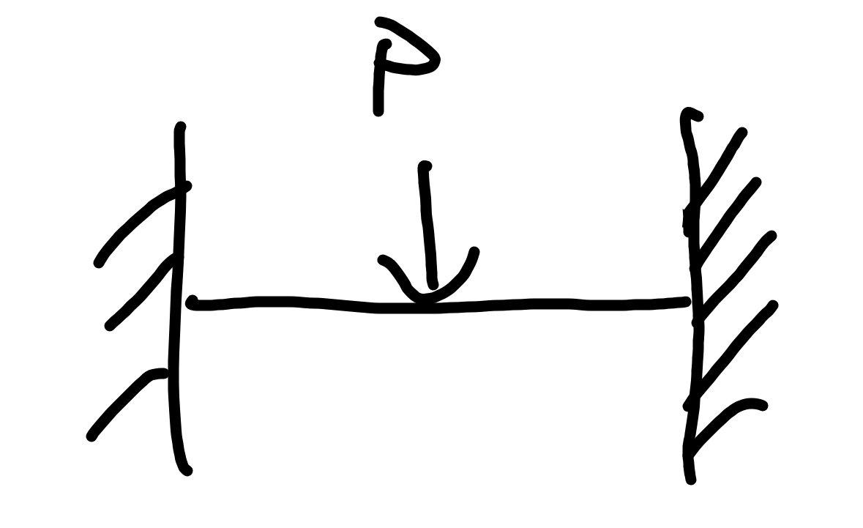 両端固定の集中荷重