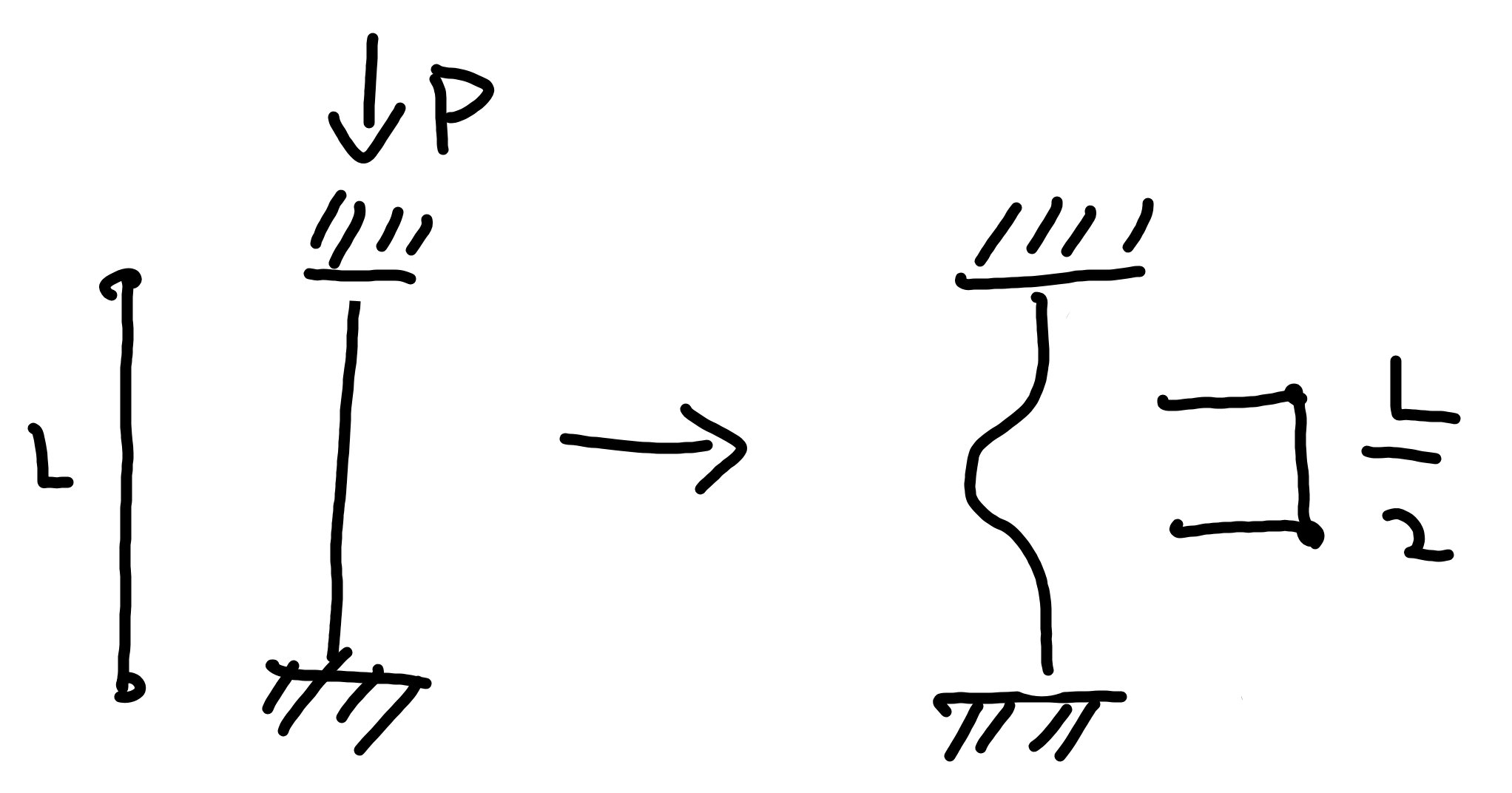 座屈モード 固定端 固定端 水平移動不可 座屈有効長さ