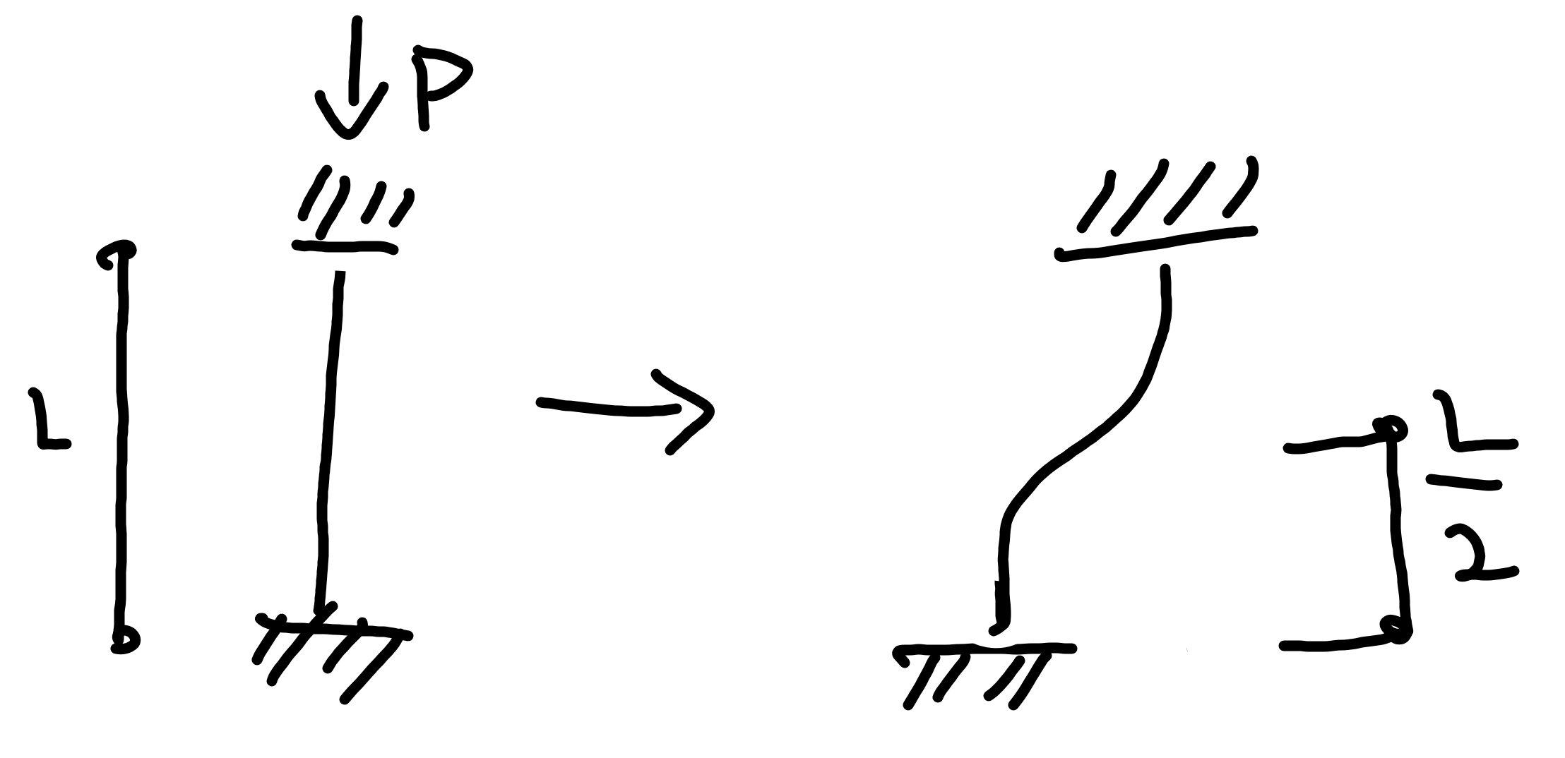 座屈モード 固定端 固定端 水平移動可