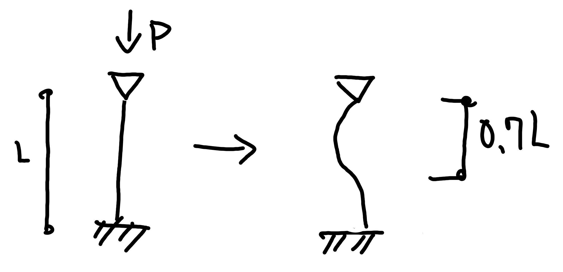 座屈モード 固定端 ピン 水平移動不可