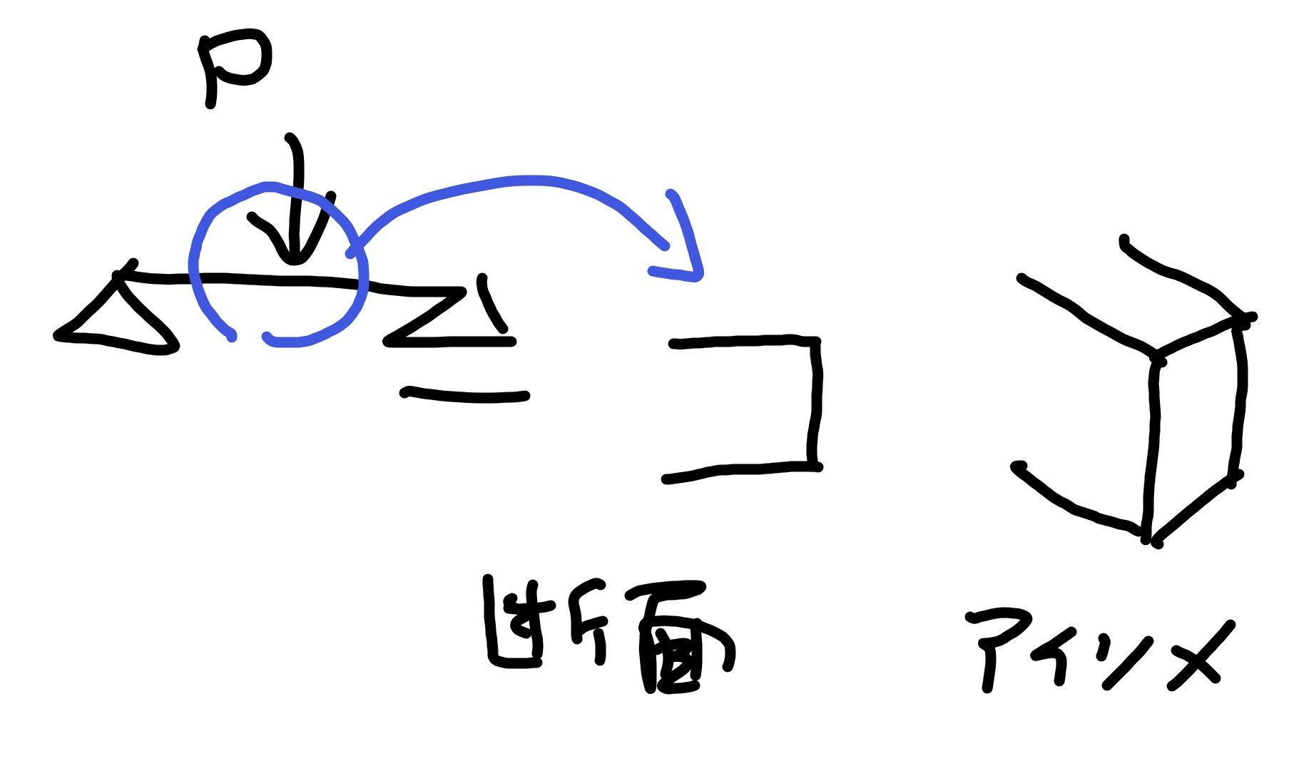 弾性、弾塑性、全塑性モーメントの荷重モデル