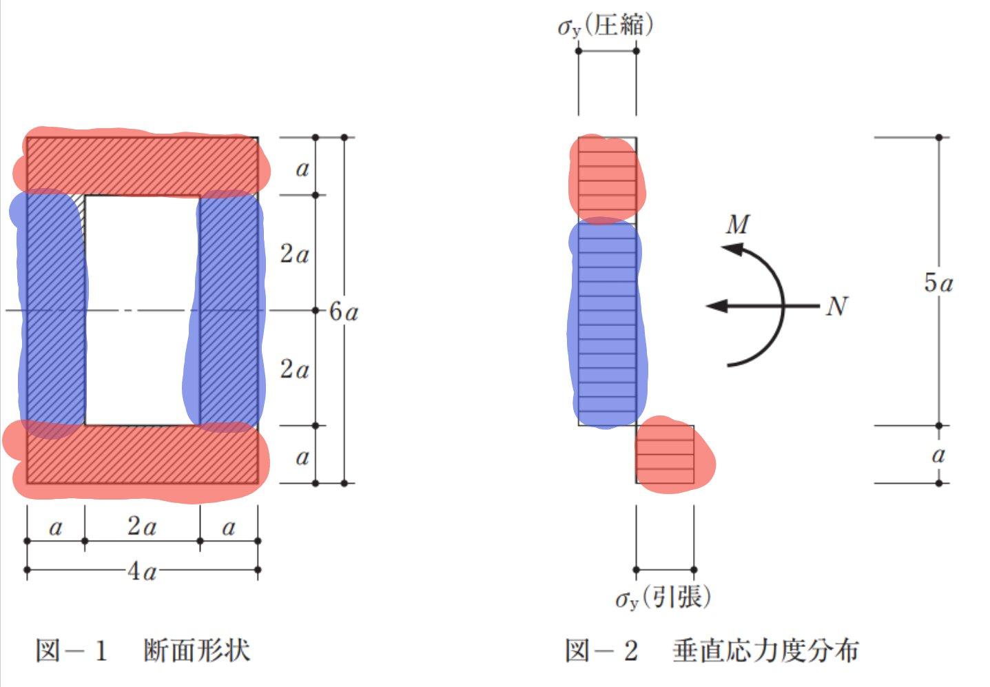 圧縮とモーメントを考慮した弾塑性モーメント図
