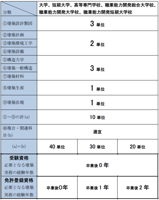 二級建築士の受験資格 大卒、短大卒、高専卒 指定科目一覧