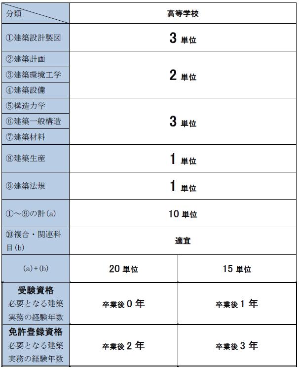 二級建築士の受験資格 高卒、高校卒業、指定科目一覧