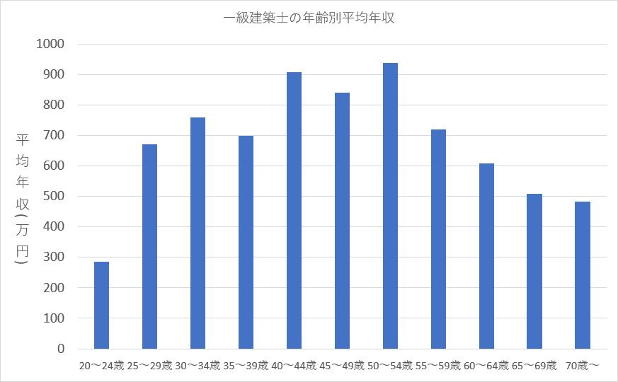 一級建築士の平均年収