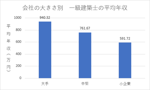 大手など会社の規模別の一級建築士の平均年収