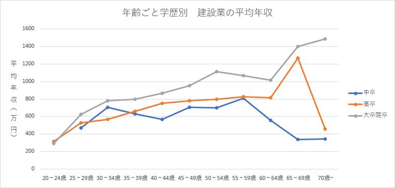 学歴別建設業、一級建築士の平均年収