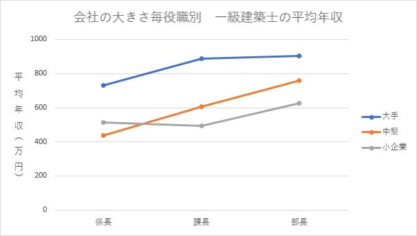 会社の規模別、部長、課長など役職別の一級建築士の平均年収