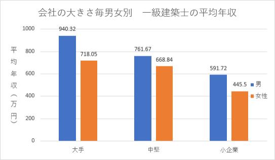 会社の規模別男女別一級建築士の平均年収