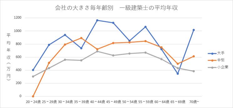 会社の規模別、年齢別の一級建築士の平均年収