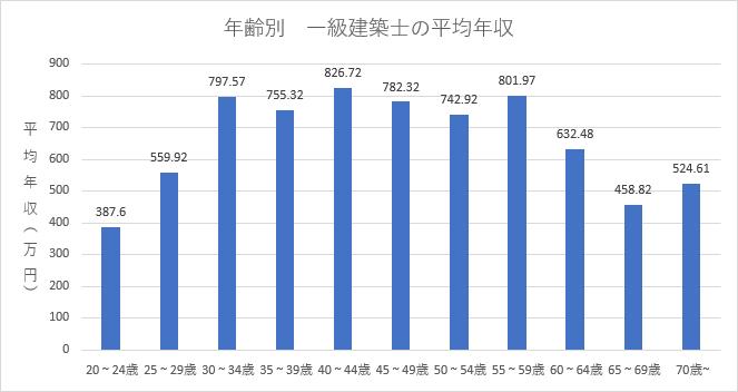 20代~70歳越までの年齢別の一級建築士の平均年収