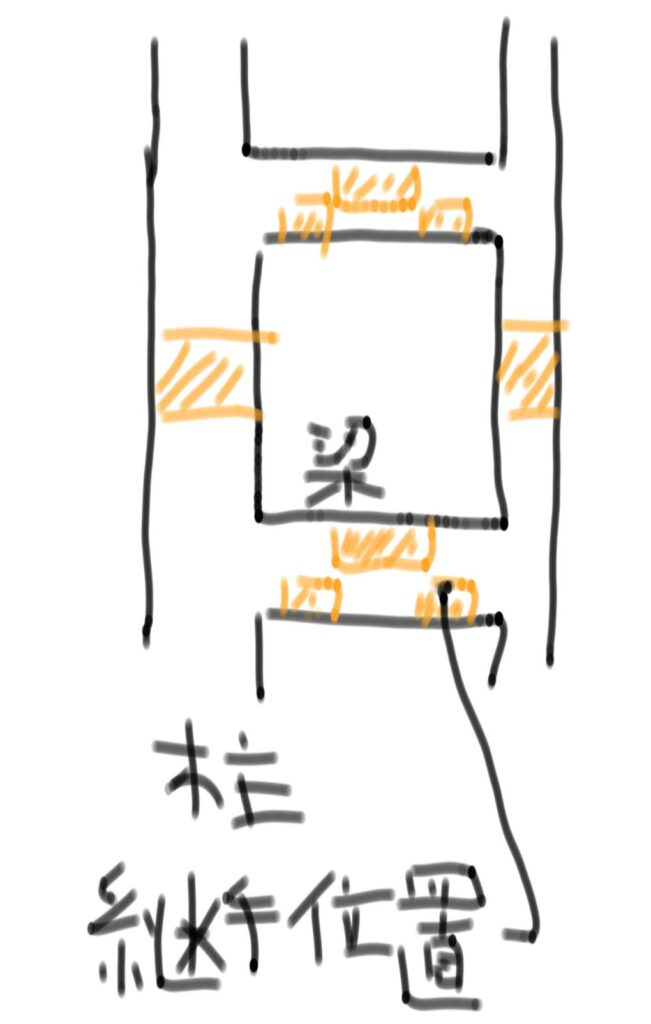 継手の位置 鉄筋工事