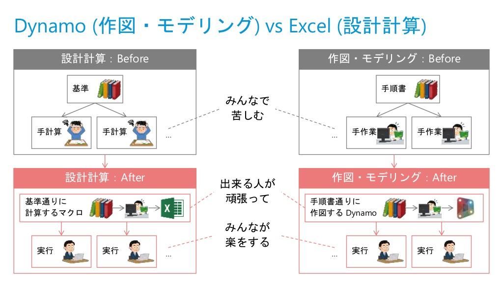 出典:Autodesk