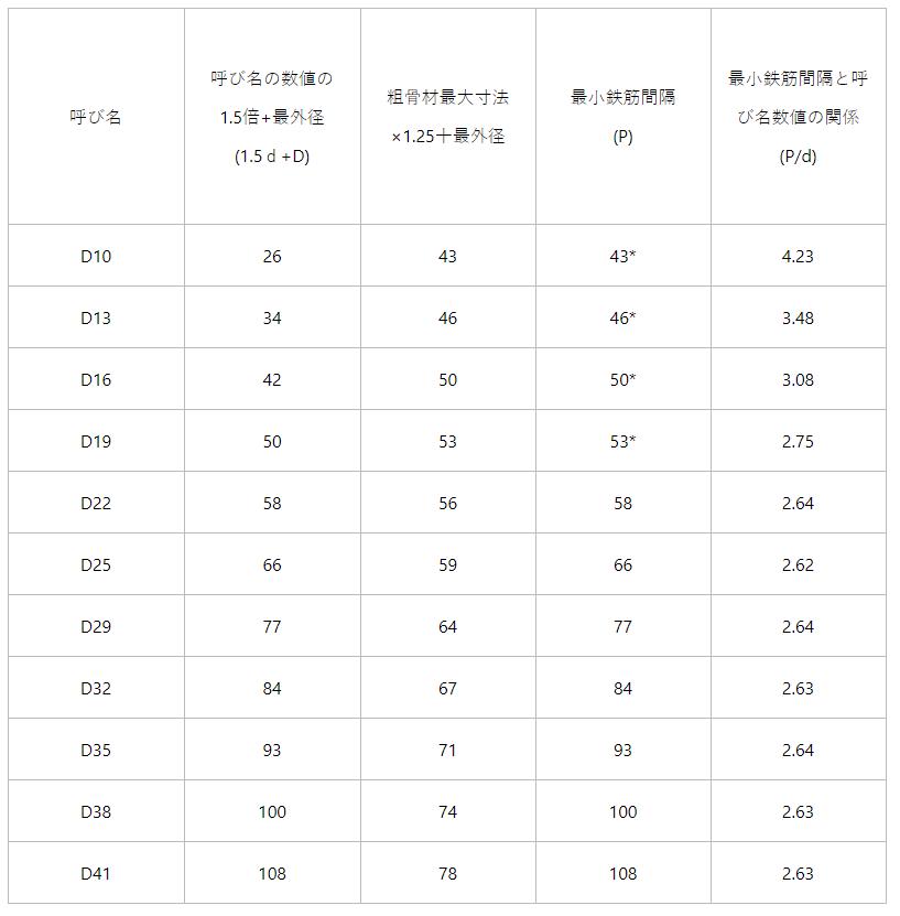 鉄筋の間隔の寸法早見表【一級建築士の施工】学科試験対策